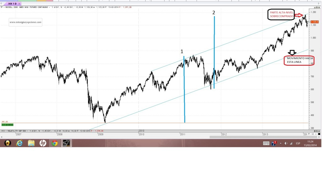 ANALISIS RUSSELL 2000