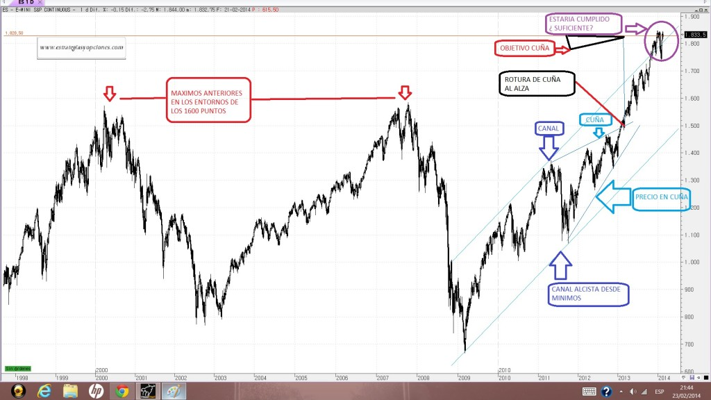 SP 500 ANALISIS GRAFICO