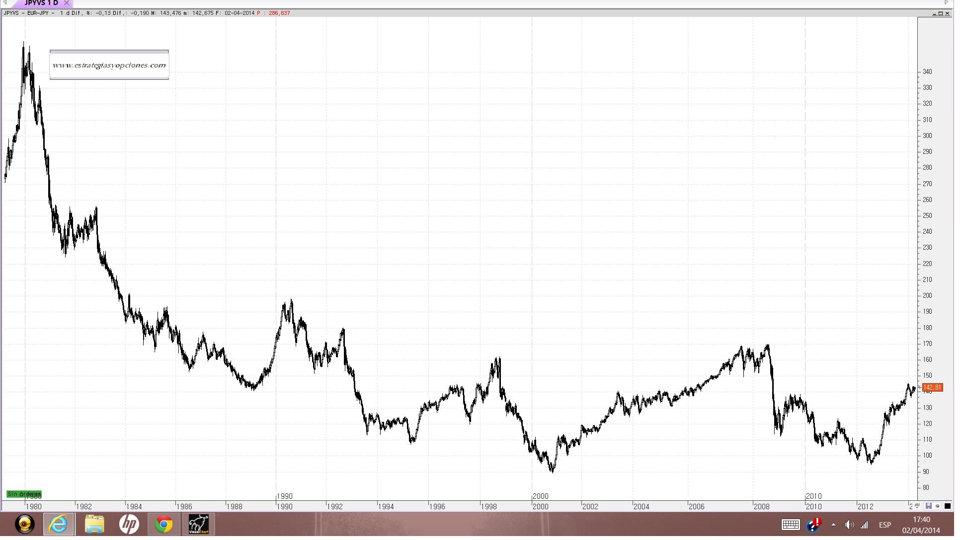 Forex divisas euro yen