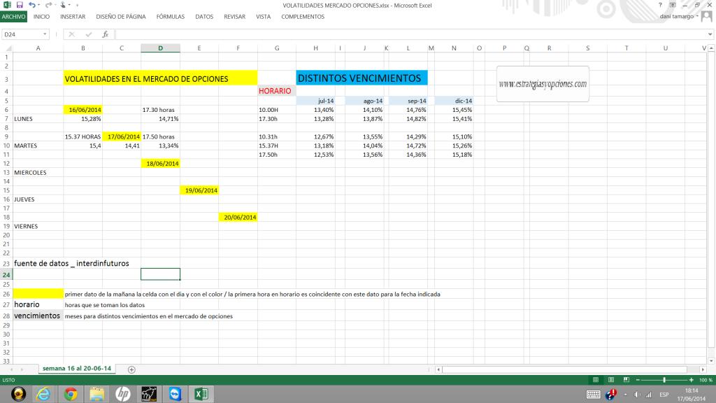 volatilidades opciones semana 16-20-06-14