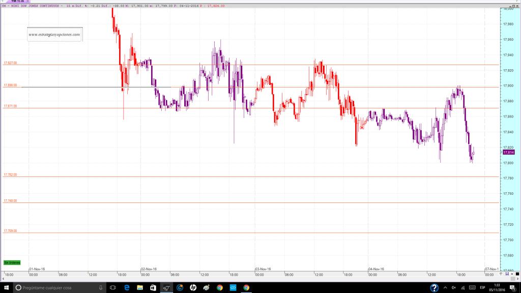 nyse-dji-fut-trading-niveles-sesion-dia-07-11-2016