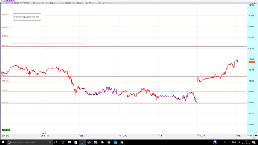 nyse-dji-fut-trading-niveles-sesion-dia-08-11-2016