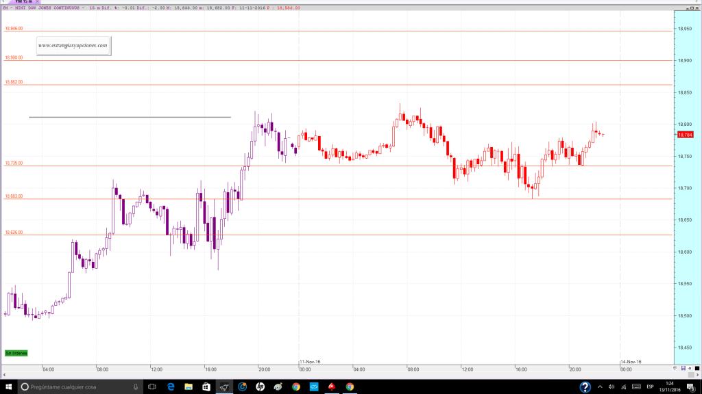 nyse-dji-fut-trading-niveles-sesion-dia-14-11-2016
