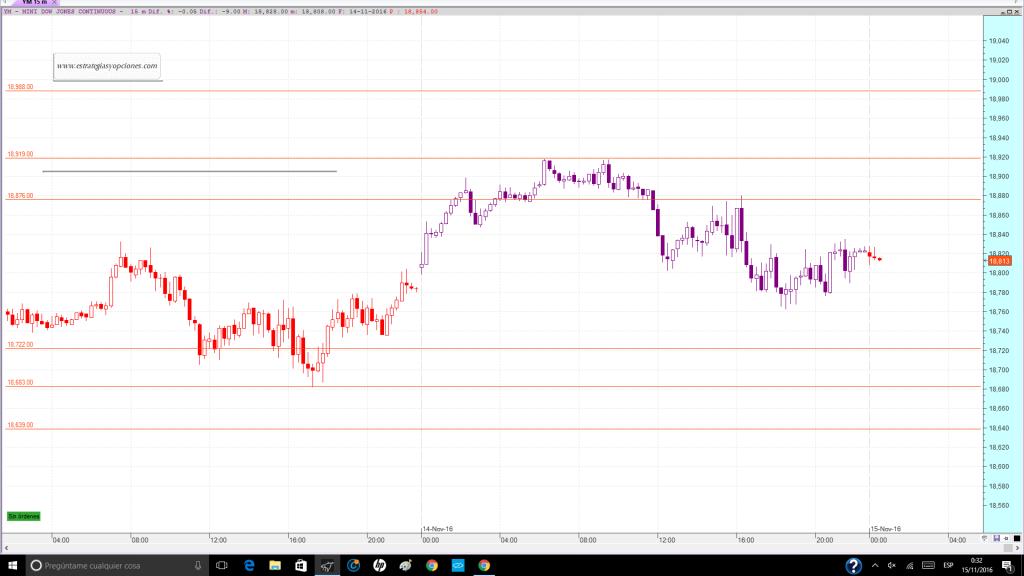 nyse-dji-fut-trading-niveles-sesion-dia-15-11-2016