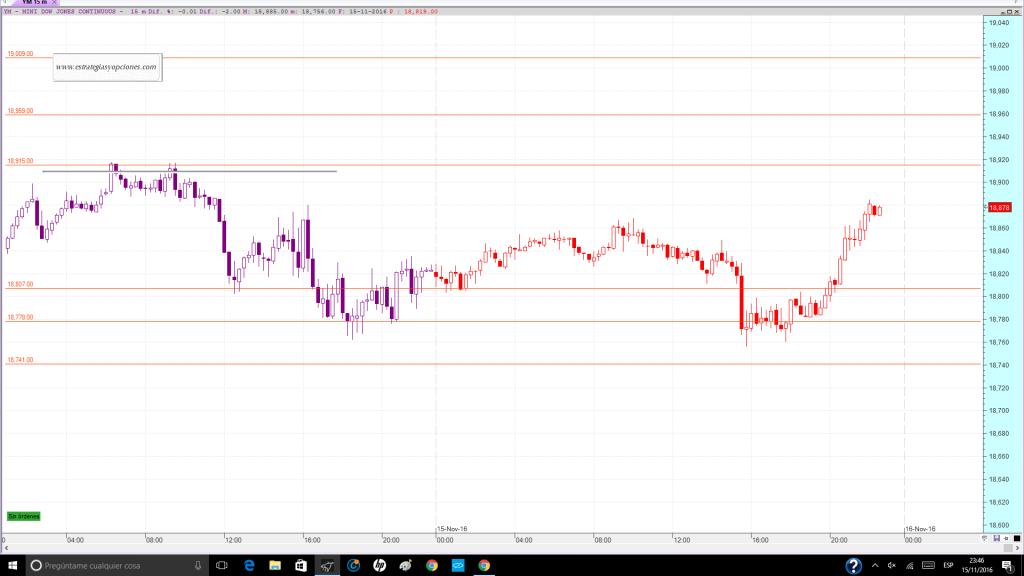 nyse-dji-fut-trading-niveles-sesion-dia-16-11-2016