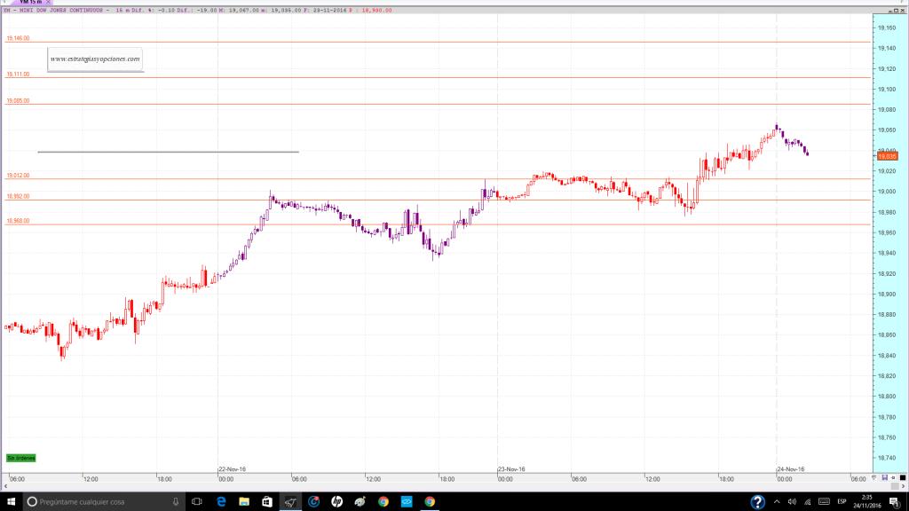 nyse-dji-fut-trading-niveles-sesion-dia-24-11-2016