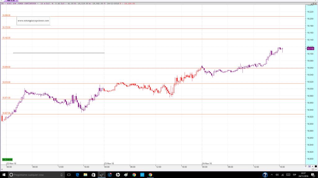 nyse-dji-fut-trading-niveles-sesion-dia-25-11-2016