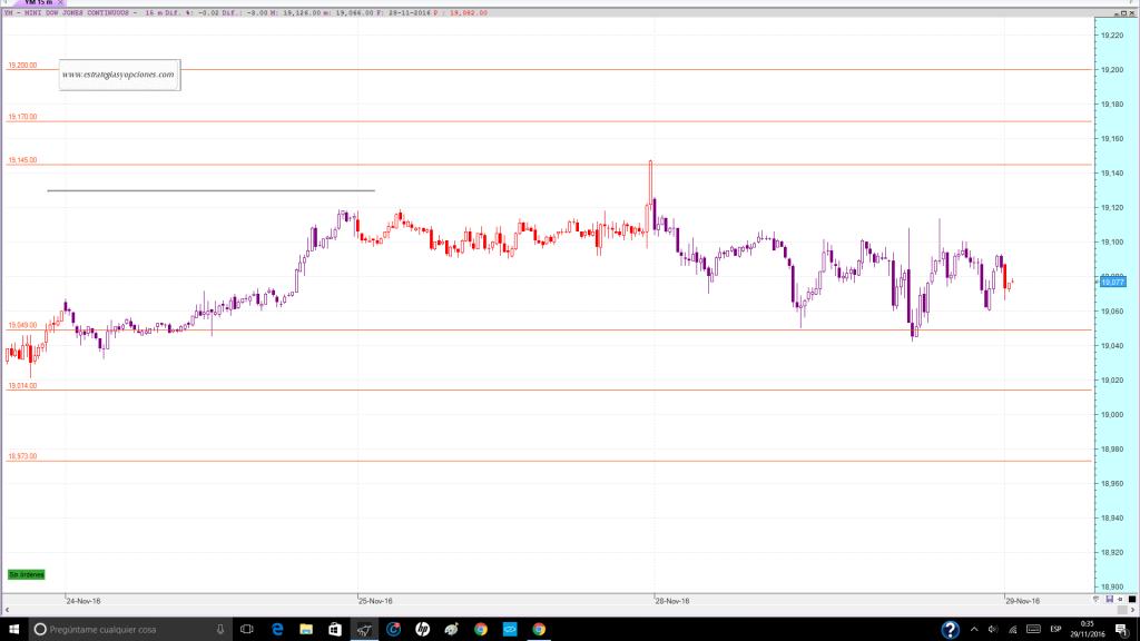 nyse-dji-fut-trading-niveles-sesion-dia-29-11-2016