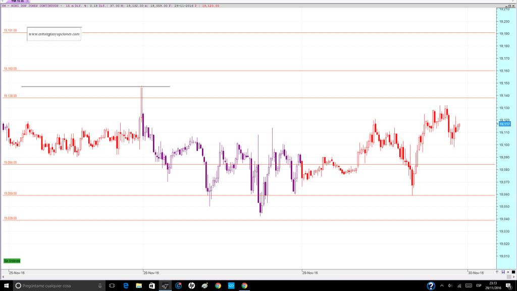 nyse-dji-fut-trading-niveles-sesion-dia-30-11-2016