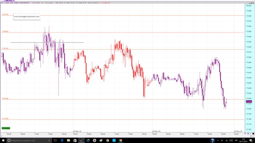 nyse-dji-fut-trading-niveles-comentario-dia-04-11-2016