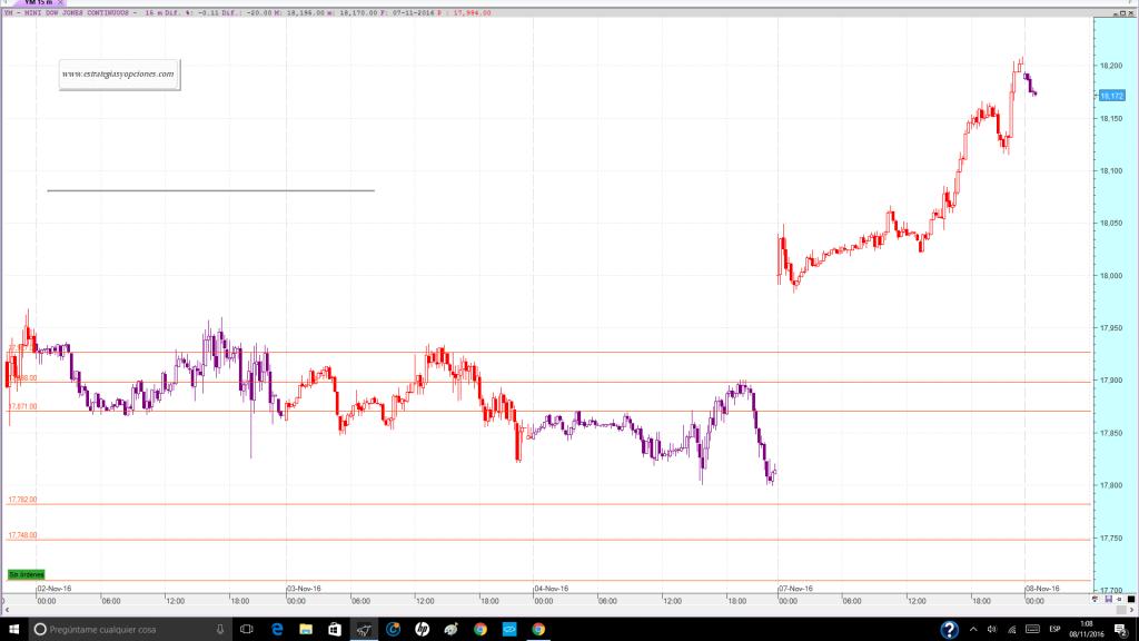 nyse-dji-fut-trading-niveles-comentario-dia-07-11-2016