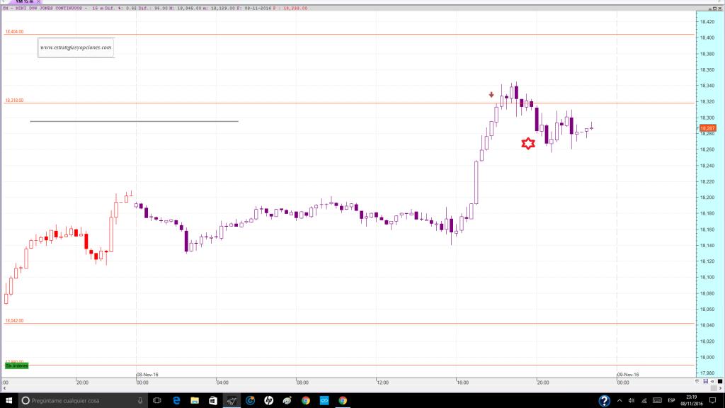 nyse-dji-fut-trading-niveles-comentario-dia-08-11-2016