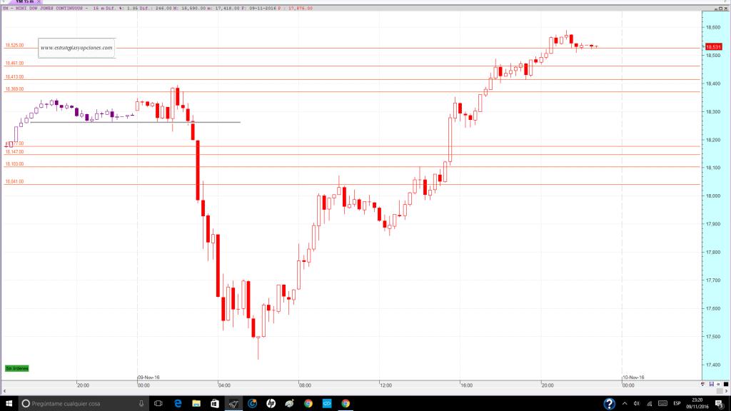 nyse-dji-fut-trading-niveles-comentario-dia-09-11-2016