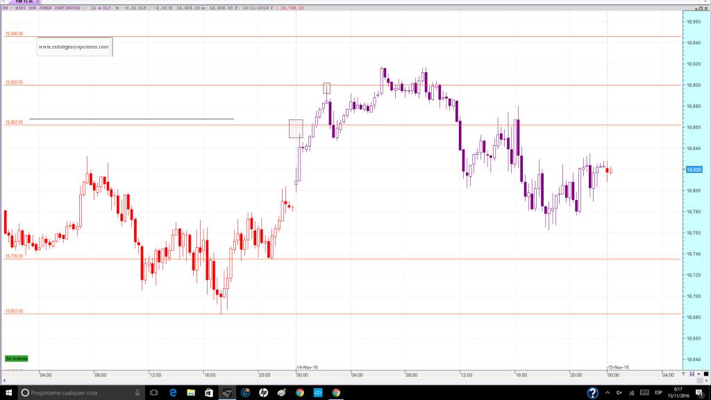 nyse-dji-fut-trading-niveles-comentario-dia-14-11-2016