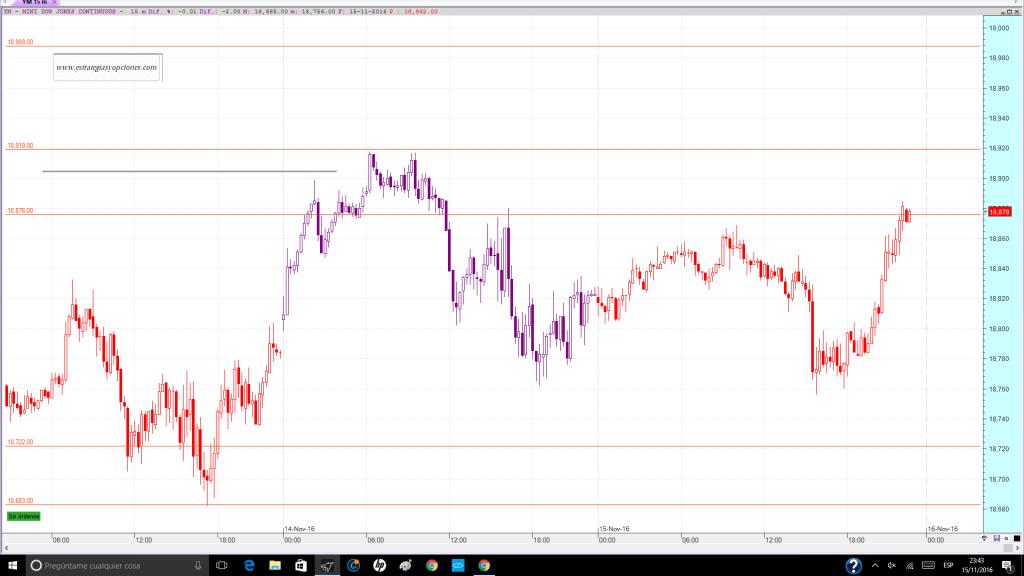 nyse-dji-fut-trading-niveles-comentario-dia-15-11-2016