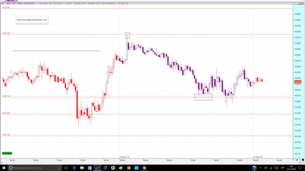 nyse-dji-fut-trading-niveles-comentario-dia-16-11-2016