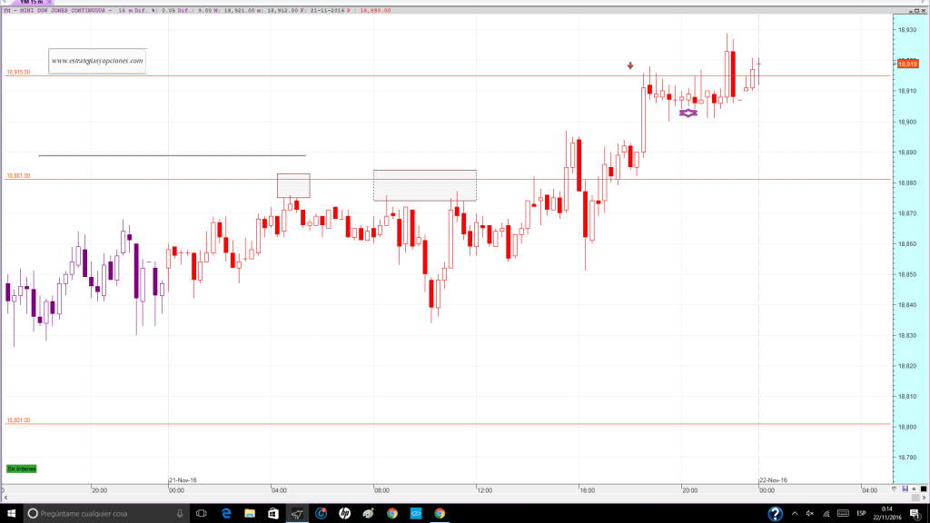 nyse-dji-fut-trading-niveles-comentario-dia-21-11-2016