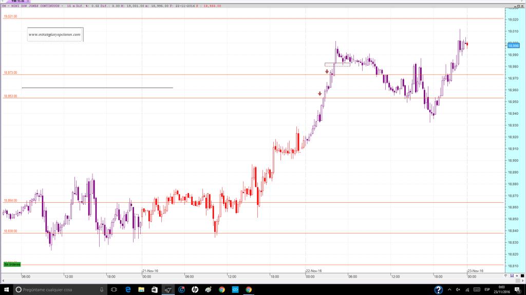 nyse-dji-fut-trading-niveles-comentario-dia-22-11-2016