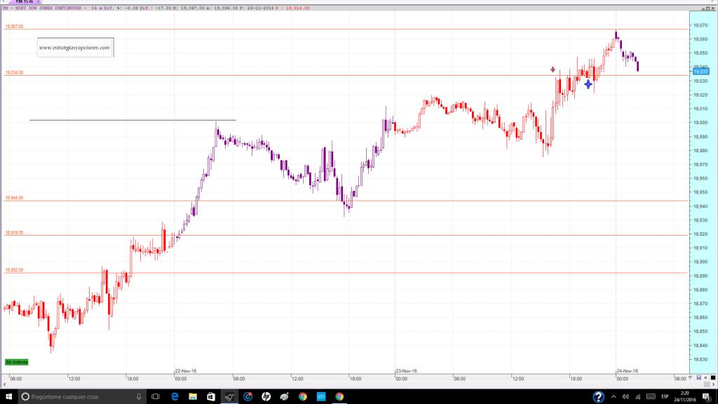 nyse-dji-fut-trading-niveles-comentario-dia-23-11-2016