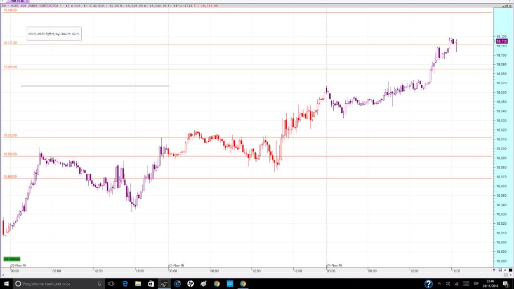 nyse-dji-fut-trading-niveles-comentario-dia-24-11-2016