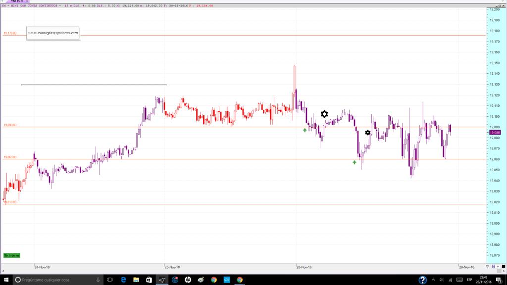 nyse-dji-fut-trading-niveles-comentario-dia-28-11-2016