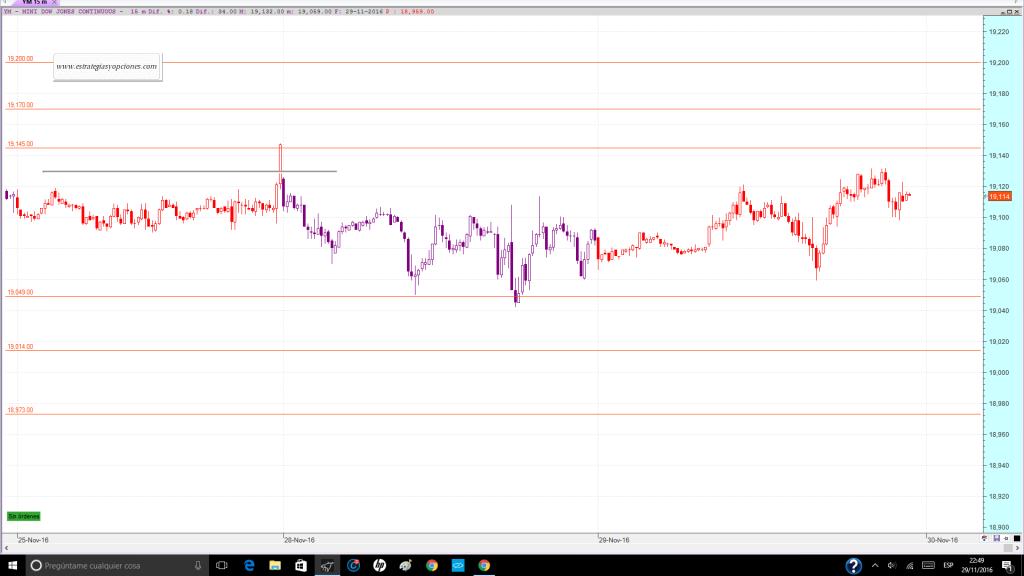 nyse-dji-fut-trading-niveles-comentario-dia-29-11-2016