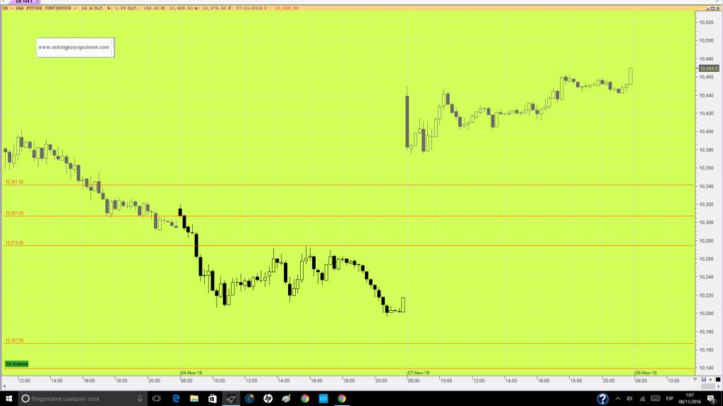 futuro-dax-trading-niveles-comentario-dia-07-11-16