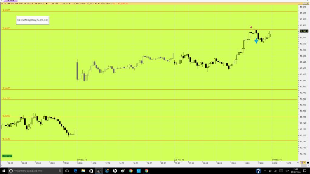 futuro-dax-trading-niveles-comentario-dia-08-11-16