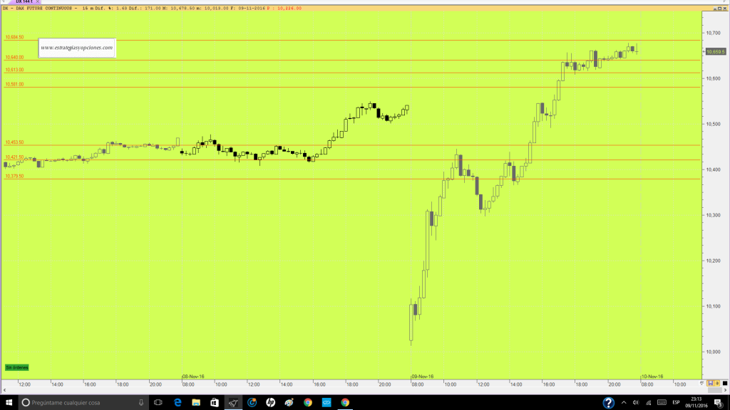 futuro-dax-trading-niveles-comentario-dia-09-11-16