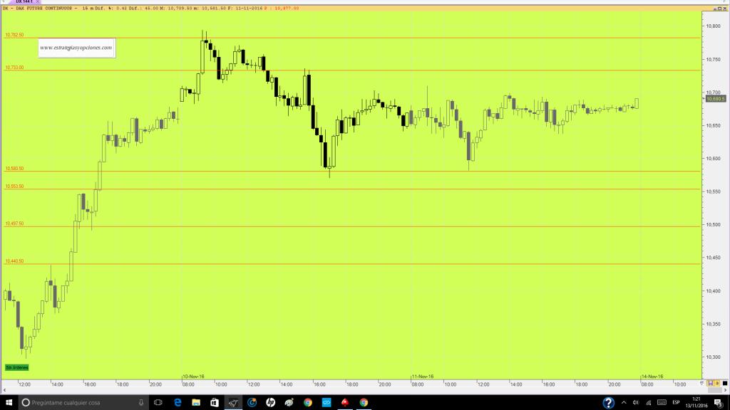 futuro-dax-trading-niveles-comentario-dia-11-11-16