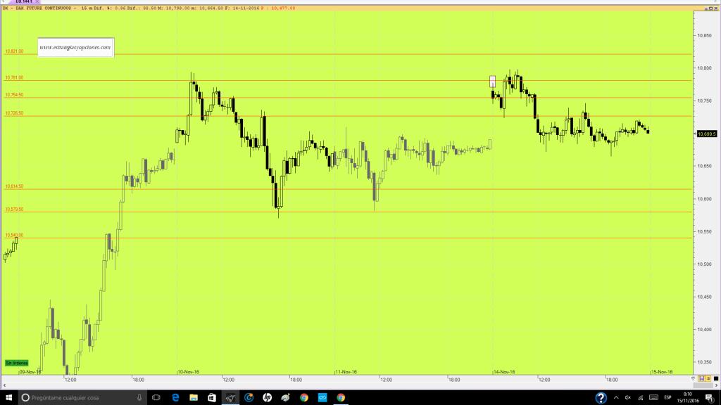 futuro-dax-trading-niveles-comentario-dia-14-11-16
