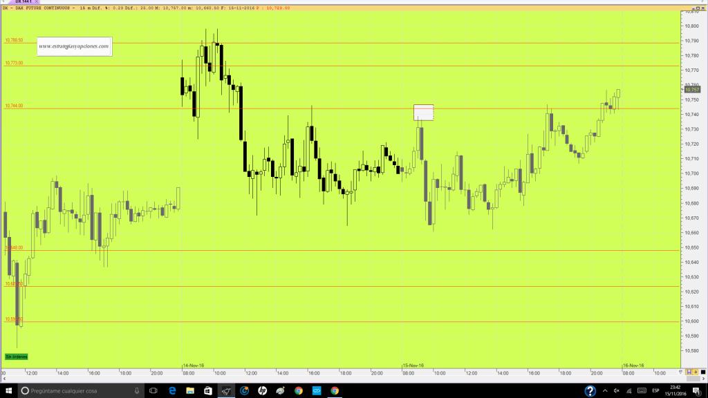 futuro-dax-trading-niveles-comentario-dia-15-11-16