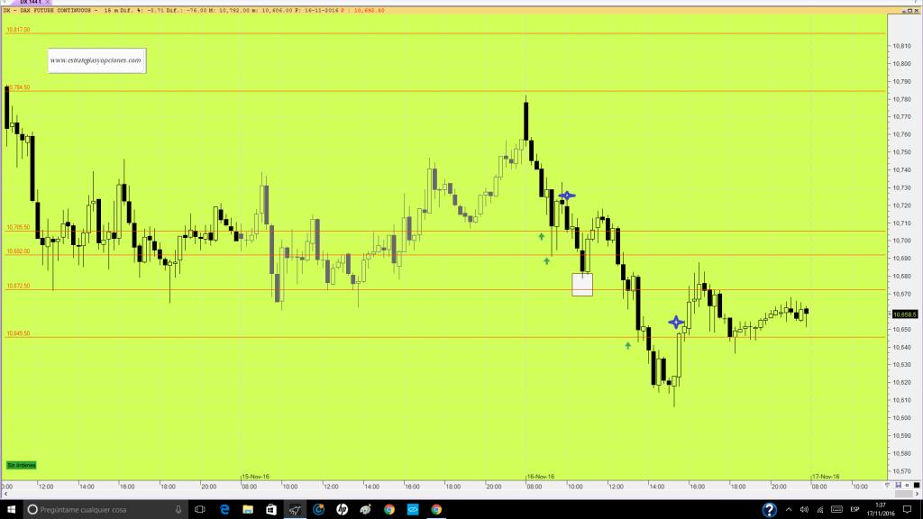 futuro-dax-trading-niveles-comentario-dia-16-11-16