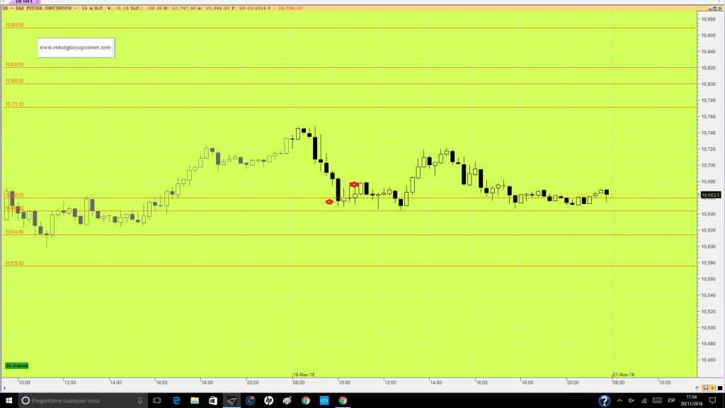 futuro-dax-trading-niveles-comentario-dia-18-11-16