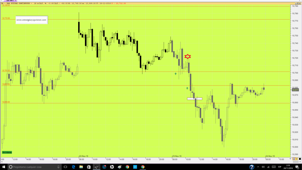 futuro-dax-trading-niveles-comentario-dia-23-11-16