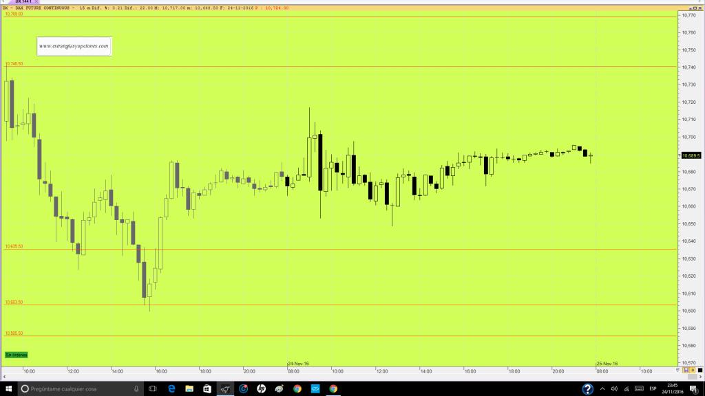 futuro-dax-trading-niveles-comentario-dia-24-11-16