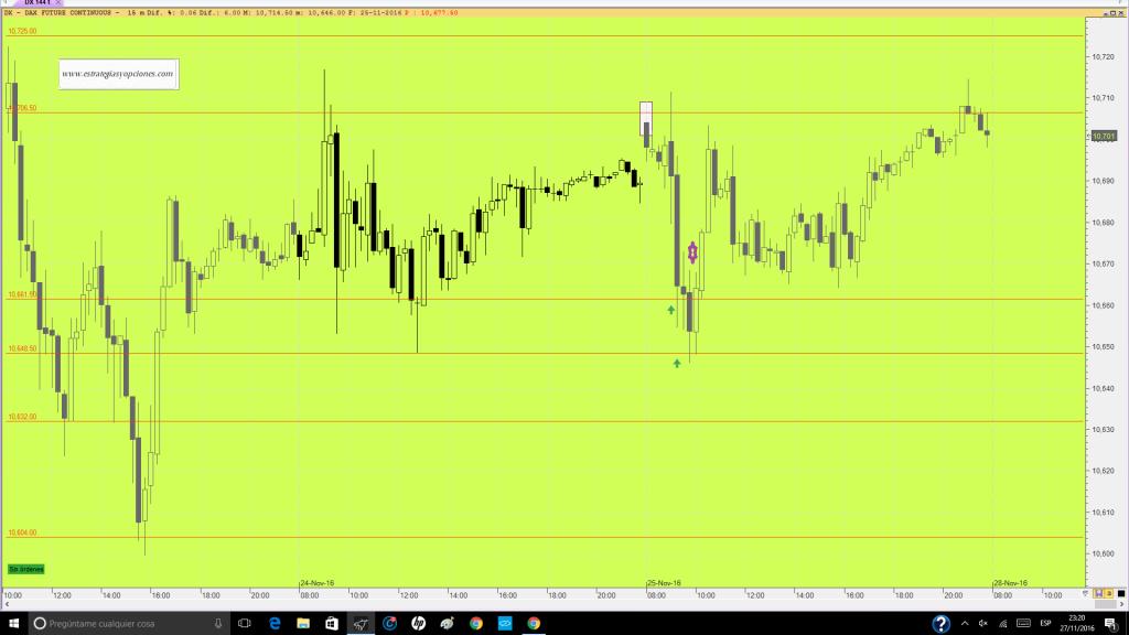 futuro-dax-trading-niveles-comentario-dia-25-11-16