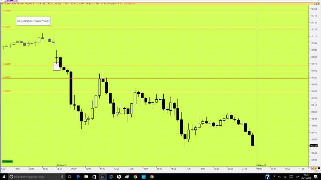 futuro-dax-trading-niveles-comentario-dia-28-11-16
