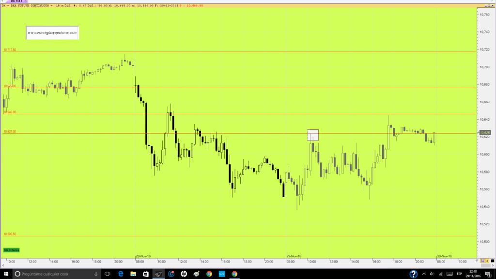 futuro-dax-trading-niveles-comentario-dia-29-11-16