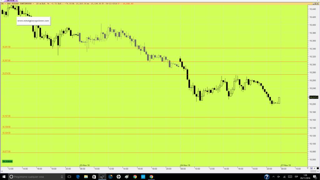 futuro-dax-trading-niveles-sesion-dia-07-11-16
