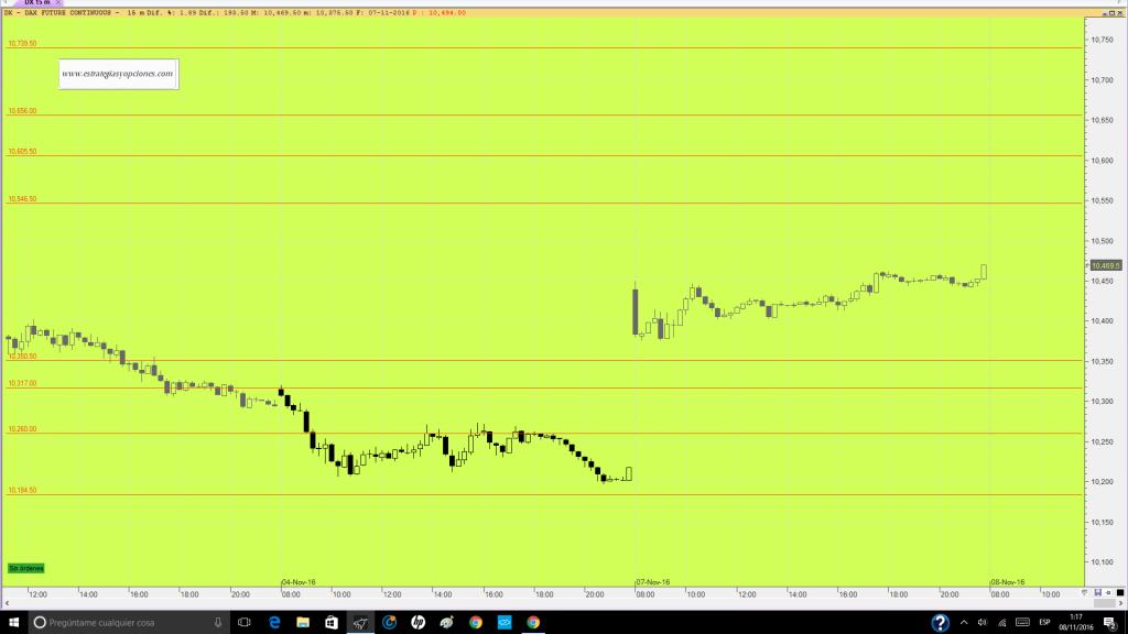 futuro-dax-trading-niveles-sesion-dia-08-11-16