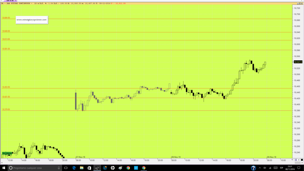 futuro-dax-trading-niveles-sesion-dia-09-11-16