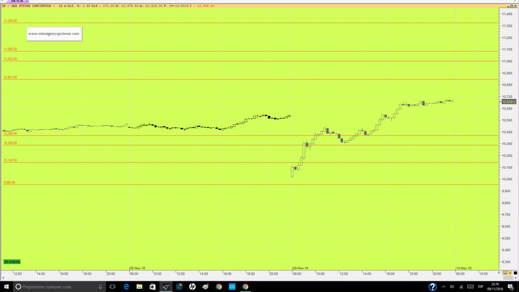 futuro-dax-trading-niveles-sesion-dia-10-11-16