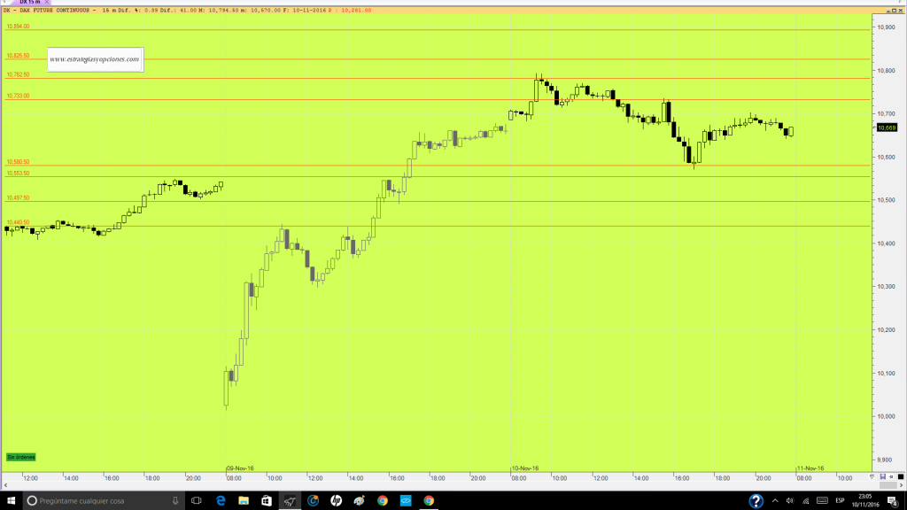 futuro-dax-trading-niveles-sesion-dia-11-11-16