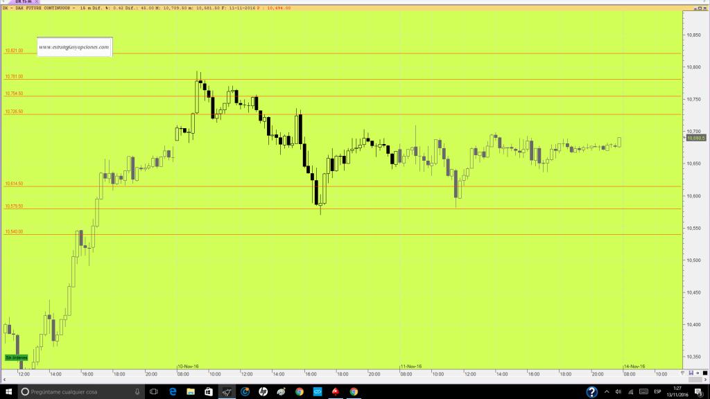 futuro-dax-trading-niveles-sesion-dia-14-11-16