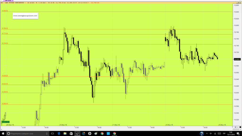 futuro-dax-trading-niveles-sesion-dia-15-11-16