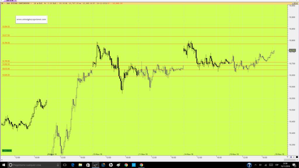 futuro-dax-trading-niveles-sesion-dia-16-11-16