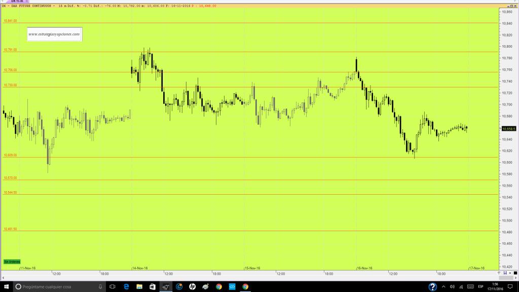 futuro-dax-trading-niveles-sesion-dia-17-11-16