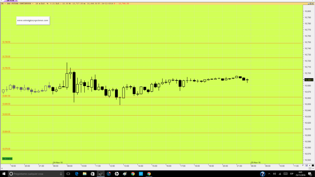 futuro-dax-trading-niveles-sesion-dia-25-11-16