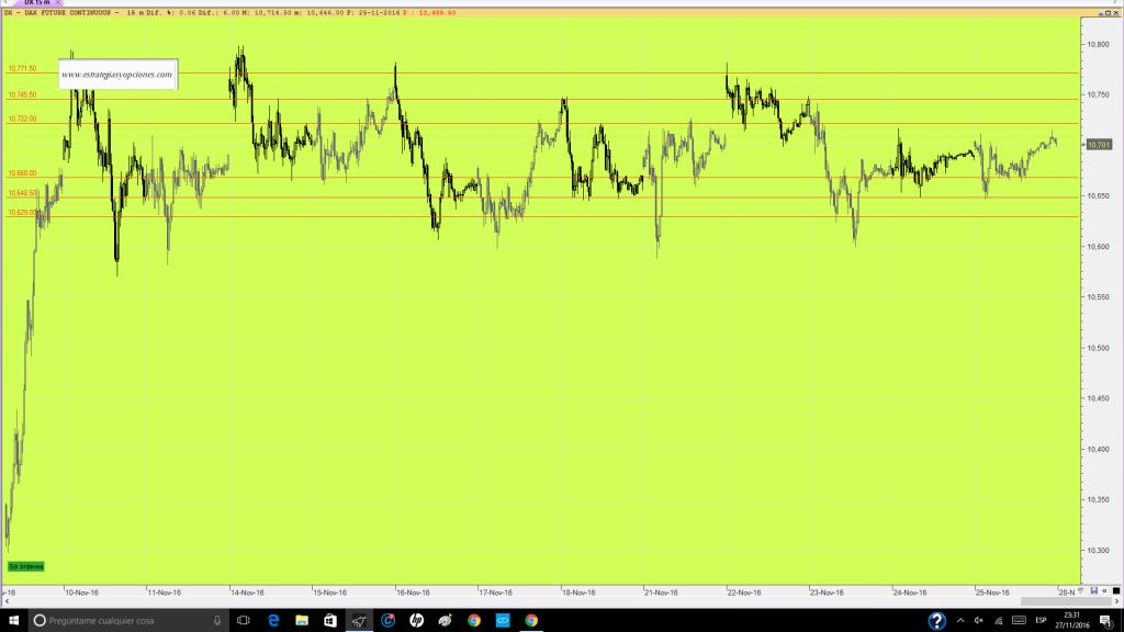 futuro-dax-trading-niveles-sesion-dia-28-11-16